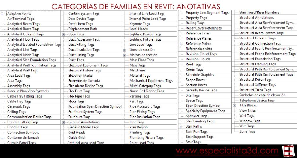 CATEGORIAS_REVIT_ANOTATIVAS_ESPECIALISTA3D