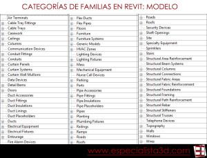 Clasificación de familias de Revit