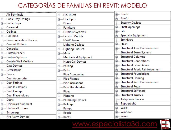CATEGORIAS_REVIT_MODELO_ESPECIALISTA3D