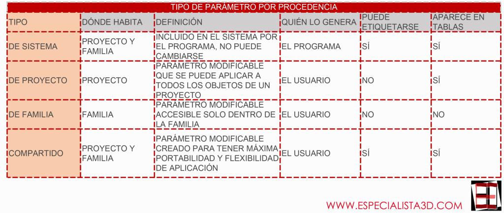 PARAMETROS_REVIT_E3D