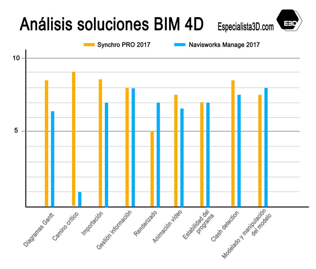 BIM_4D_Synchro_vs_Navisworks_1