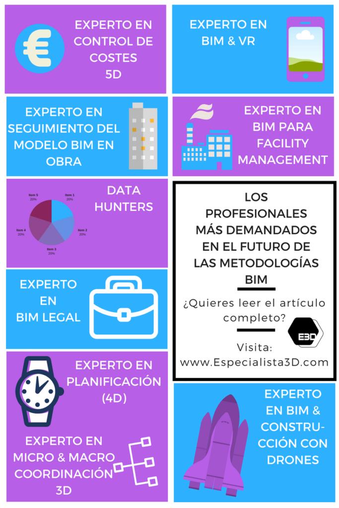 Profesionales_mas_demandados_futuro_bim_www.Especialista3D.com
