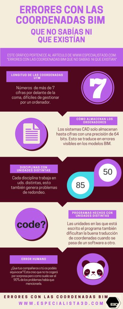 ERRORES_COORDENADAS EN BIM