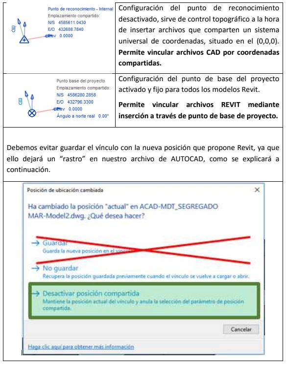 Archivos BIM coordinados y en coordenadas (1/2)