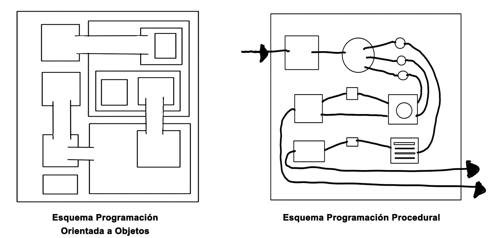 Esquema_programacion_BIM