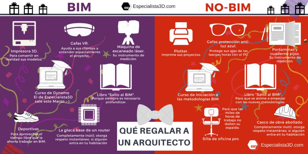 QueRegalarAUnArquitectoBIMNoBIM_Especialista3d.com