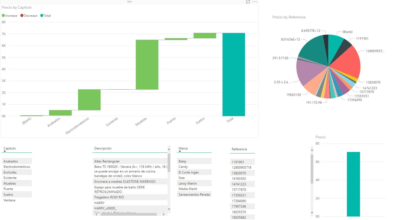 Reforma en BIM: Revit + Dynamo + Excel + PowerBI